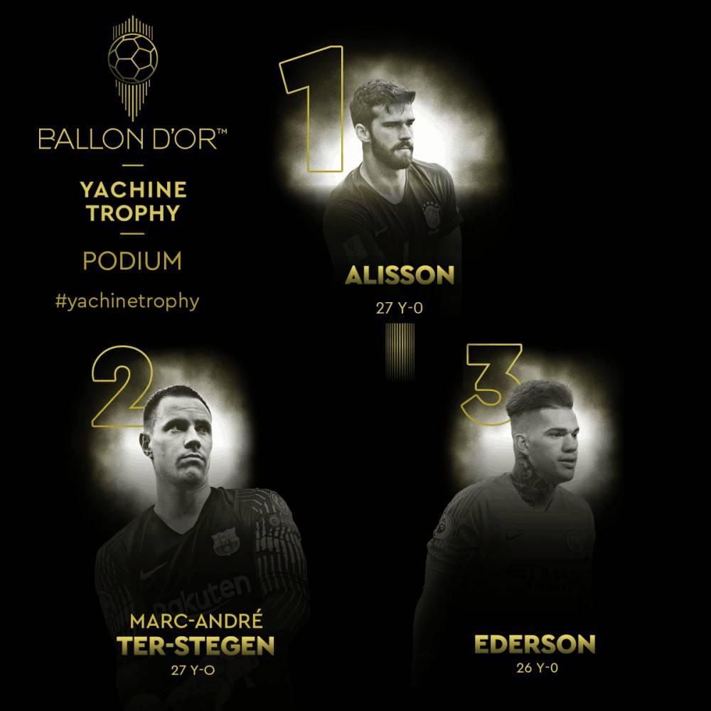 利物浦阿利森获得最佳门将雅辛奖 力压巴萨特尔施特根-体育吧在线直播